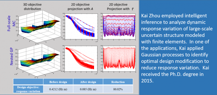 Periodic optimization